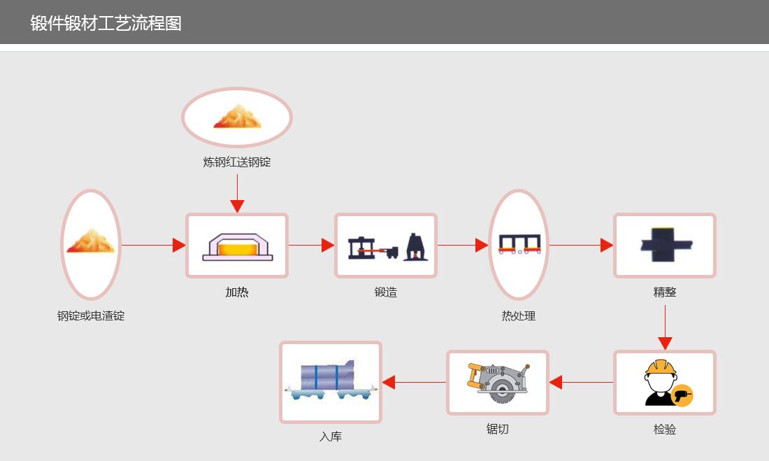 锻件锻材工艺流程图.jpg