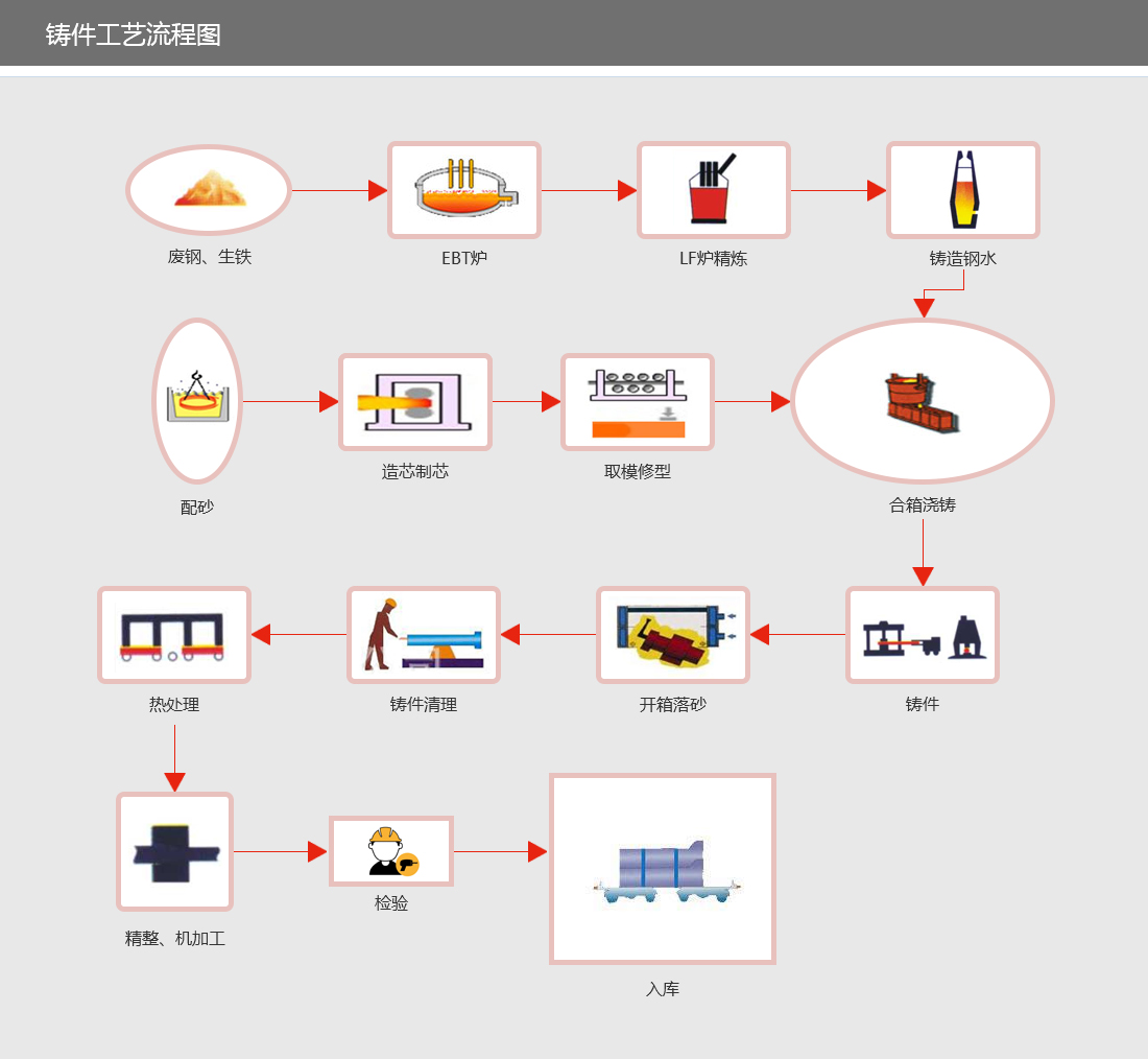 铸件工艺流程图.jpg
