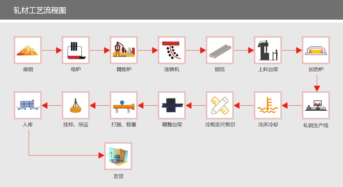 轧材工艺流程图.jpg